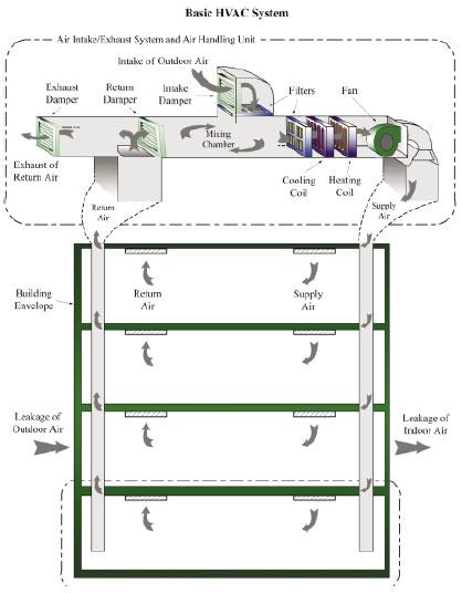 Hvac system design software